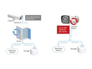 AxxonSoft разработала решение для оборудования Dahua